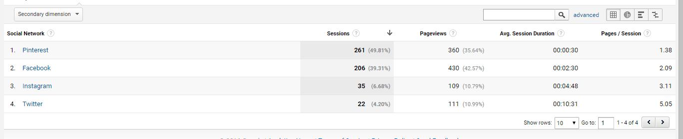 Social Traffic Analytics Dec 2016