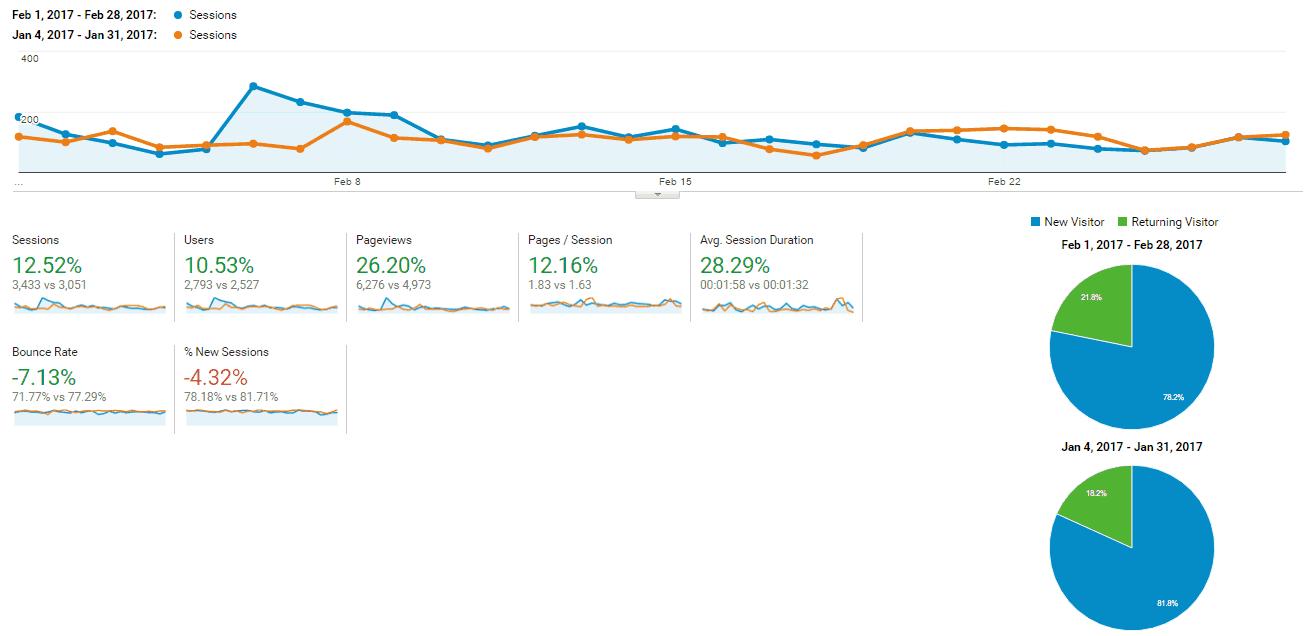 February 2017 Blog Traffic Report-Sessions