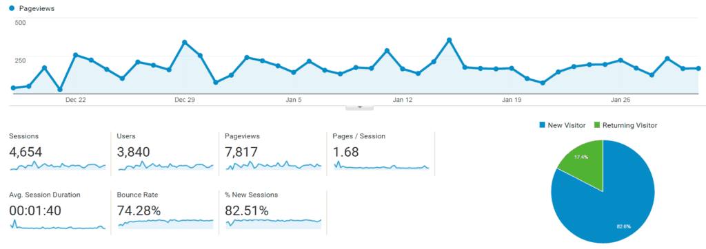January Blog Traffic Pageviews